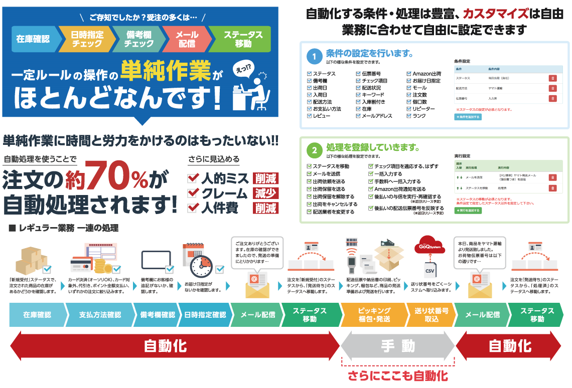 GoQ自動化対応範囲