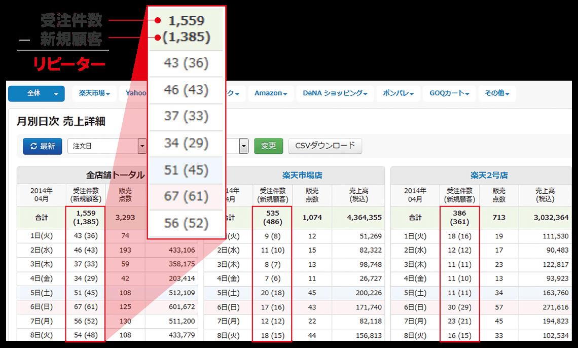 売上金額・売上件数、 新規・リピーターを簡単確認!
