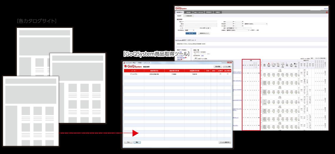 商品データを自動作成&在庫更新!